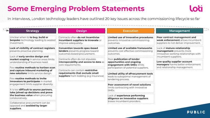 20 key issues - LOTI PUBLIC Innovation in Procurement