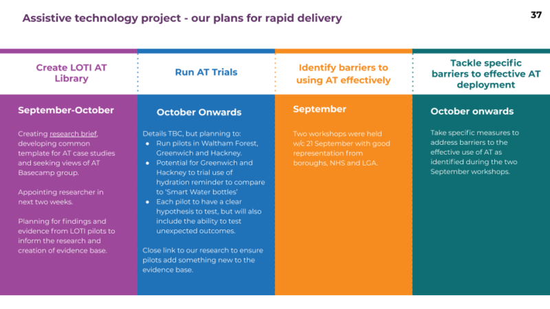 AT project - plans for rapid delivery