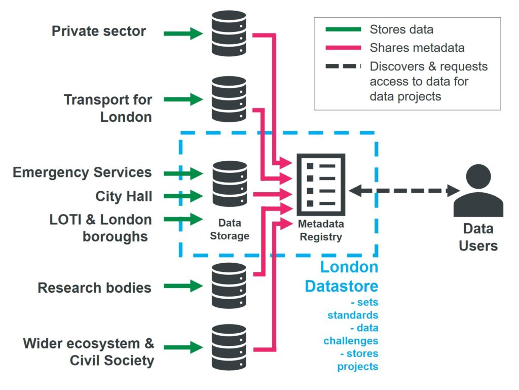 London Datastore process flow diagram