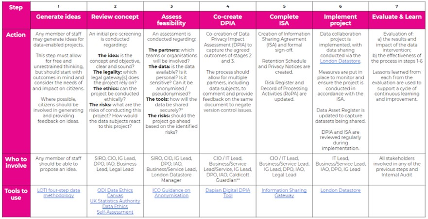 LOTI 7 Step IG Framework