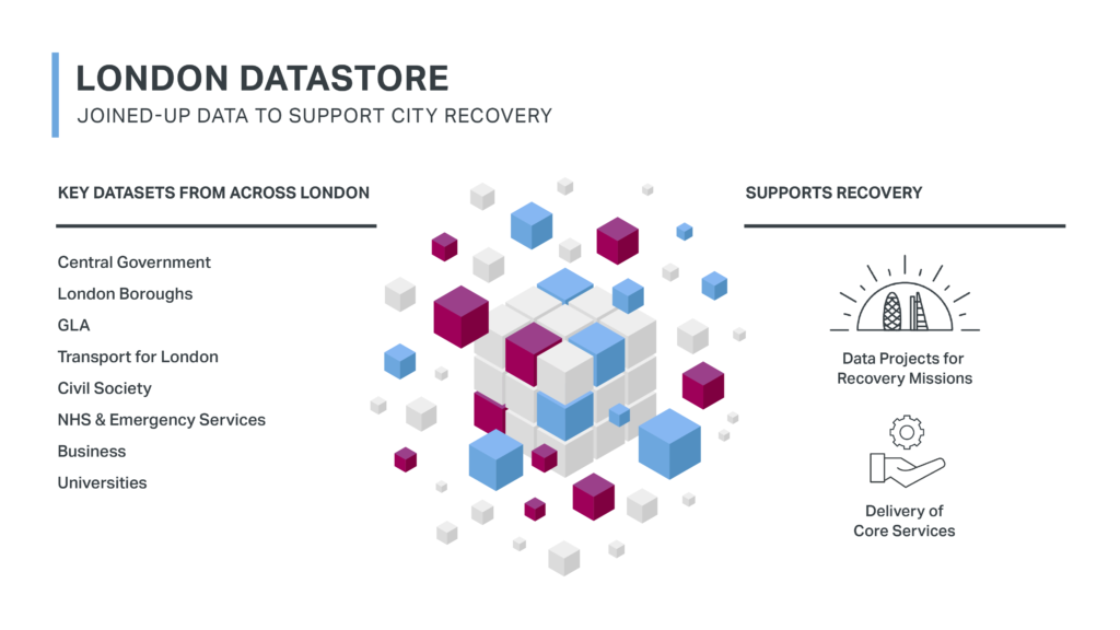 Explanatory diagram of London Datastore acting as a central register of London's datasets
