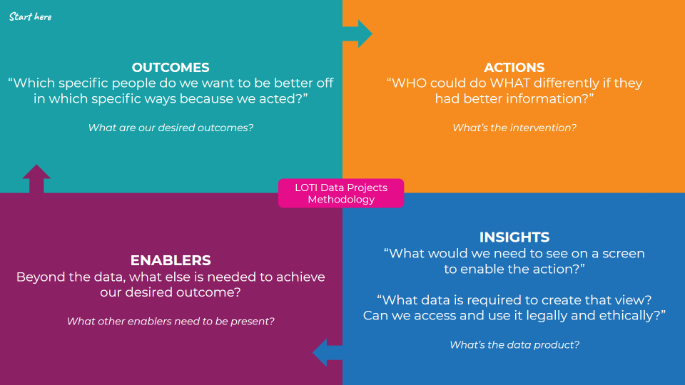 LOTI Outcomes-Based Data Methodology