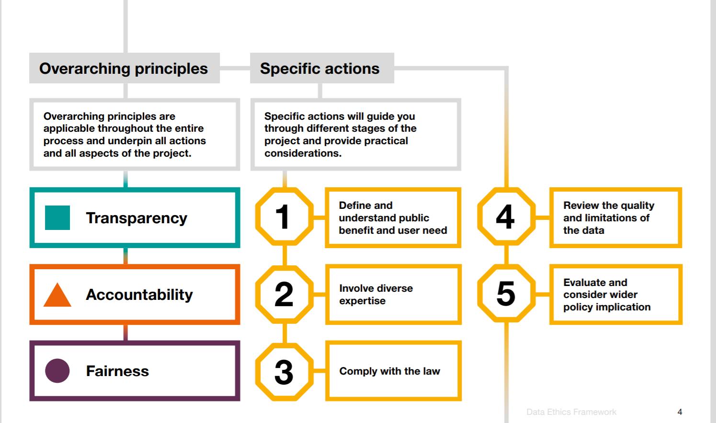 GDS Data Ethics Framework