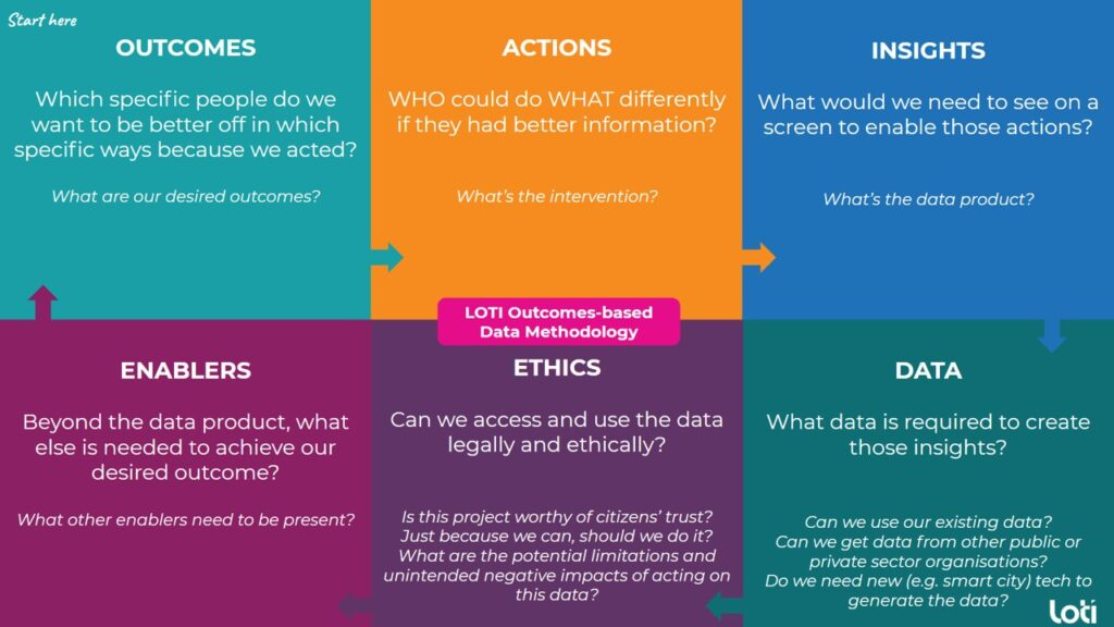 LOTI outcomes-based methodology for data projects