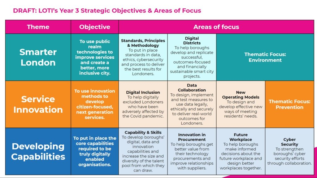 Slide showing LOTI's Year 3 Strategic objectives and areas of focus
