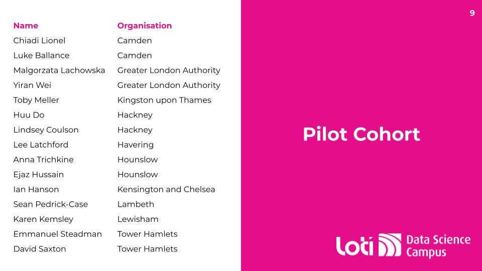 Pilot cohort - LOTI & ONS