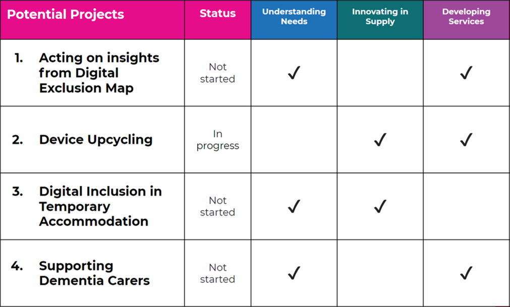 Table showing first wave of DIIP projects