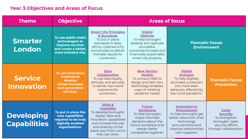 LOTI Year 3 Strategy - themes and areas of focus
