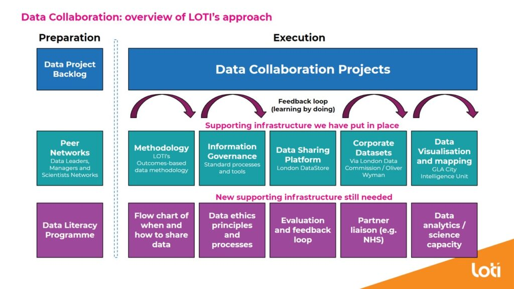 Slide showing key elements of LOTI's approach to supporting data collaboration